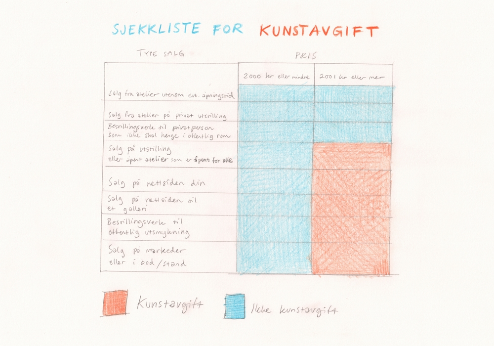 Sjekkliste for kunstavgift